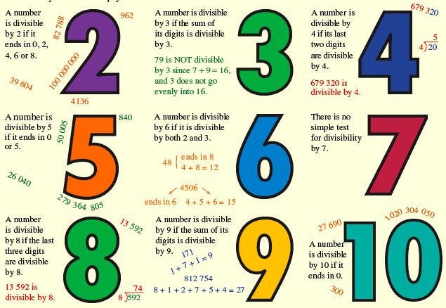 Simple Tests of Divisibility. Without actually checking by long division, how can we find out whether or not a number can be divided by some of the smaller numbers? •A number is divisible by 2 if its last digit is either a 0 or an even number •A number is divisible by 3 if the sum of its digits can be divided by 3 •A number is divisible by 4... To read more on this article visit: http://www.thetutorpages.com/tutor-article/gcse-maths/simple-tests-of-divisibility/5803