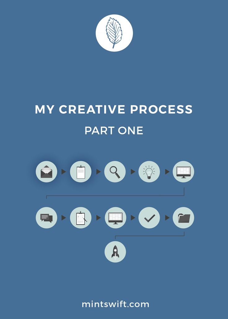 Today I'll share more about first and second steps of my creative process for custom logo designs, which are ... | Click on image and read more, or pin it for later!