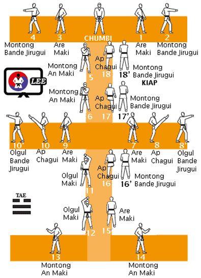 Taeguk Yi Jeung/2nd Poomsae/Yellow Belt