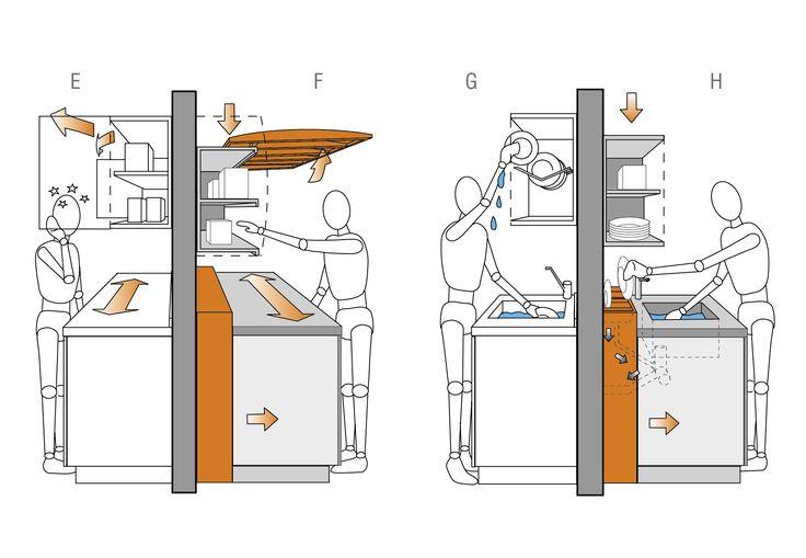 Height and Depth of Kitchen Worktops   Planning   Valcucine