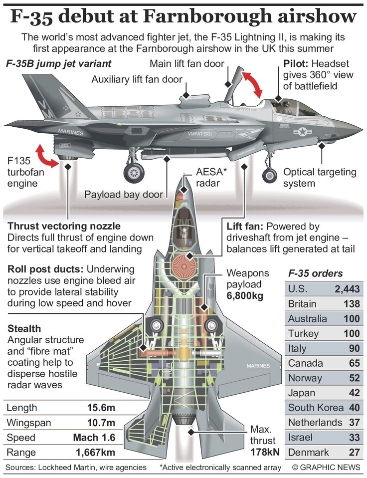 4551 best Jet Attack / Fighter / Multirole images on Pinterest ...