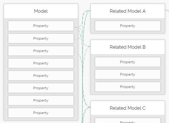 HyperModel is a jQuery plugin for automatically generating animated lines between related model boxes just like the flow chart and mind map.