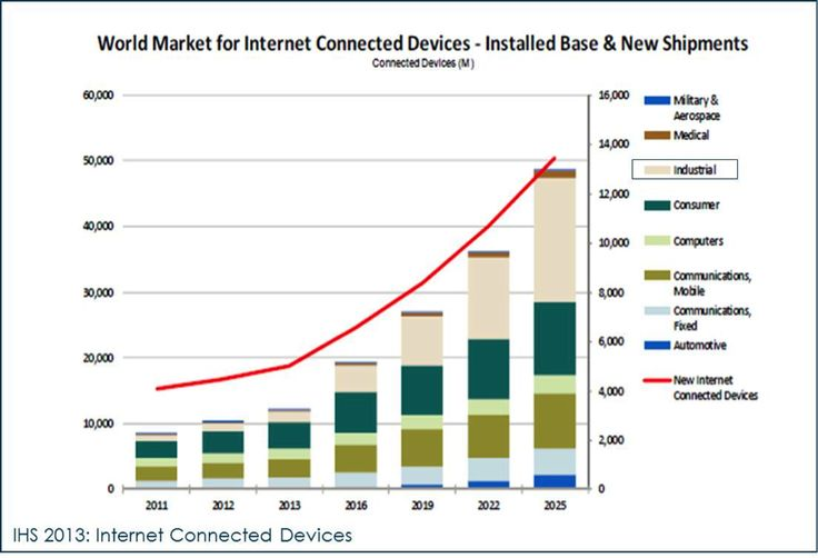World Market for Internet Connected Devices - Installed Base and New Shipments