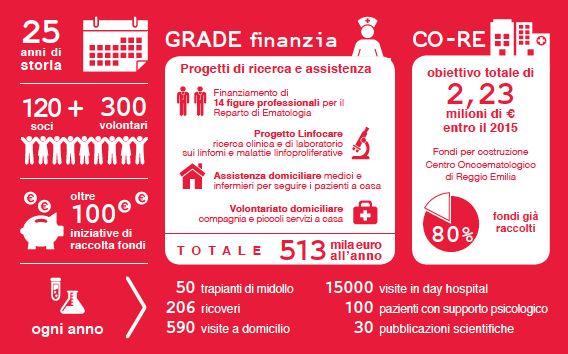 I numeri del GRADE (2014) www.grade.it