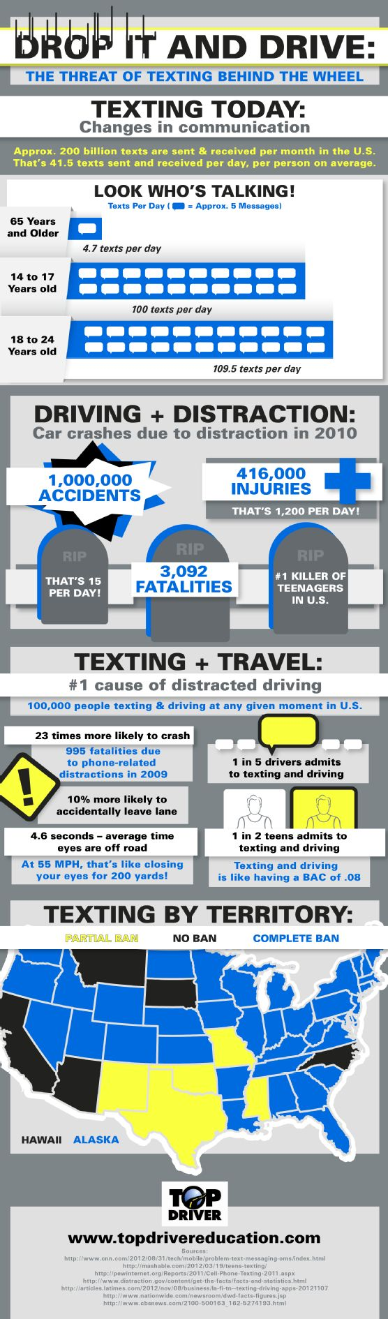 driving safety and distractions Statistics from the national highway transportation safety agency indicate that, in 2016, as many as 10 percent of all fatal crashes and 18 percent of all injury crashes came as the result of distracted driving distracted driving is any activity that diverts attention away from the primary task of operating a motor vehicle, and includes.