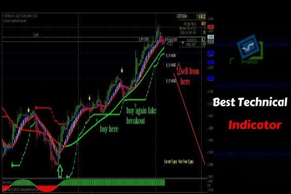 What Is The Best Technical Indicator For Day Trading With Images