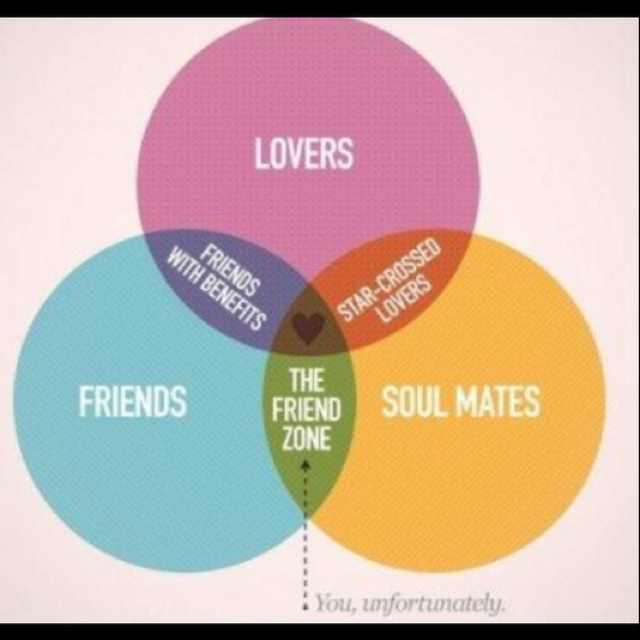 Diagram X Venn Diagrams By Frank Chimero X The Truest Venn Diagram