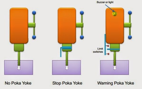 poka yoke Description of a quick and easy game to teach mistake proofing (poka yoke) using kinder surprise eggs all the basics of poka yoke can be taught in a fun way using.