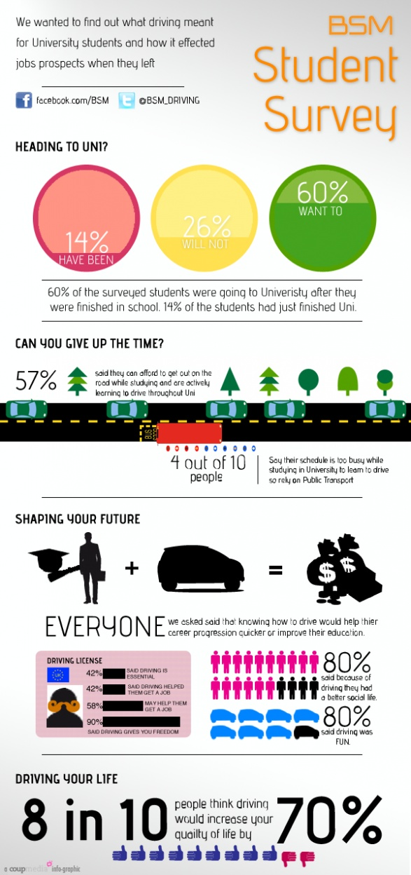 British School of Motoring wanted us to do something about driving... and students... and University... so we did this infographic - and they liked it!
