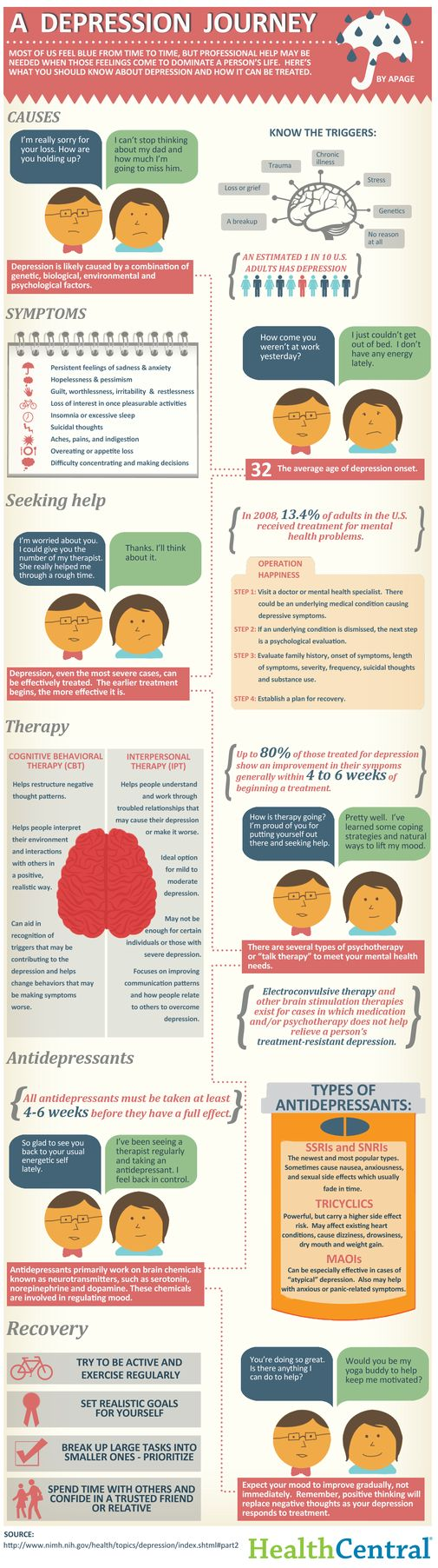 Mental Health depression infographic Repinned by Venture munity Services