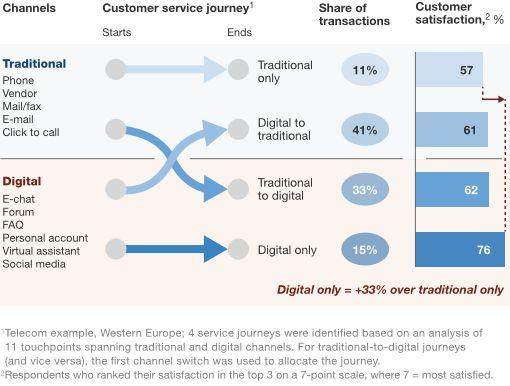 Digitaler Service verbessert die Kundenökonomie...