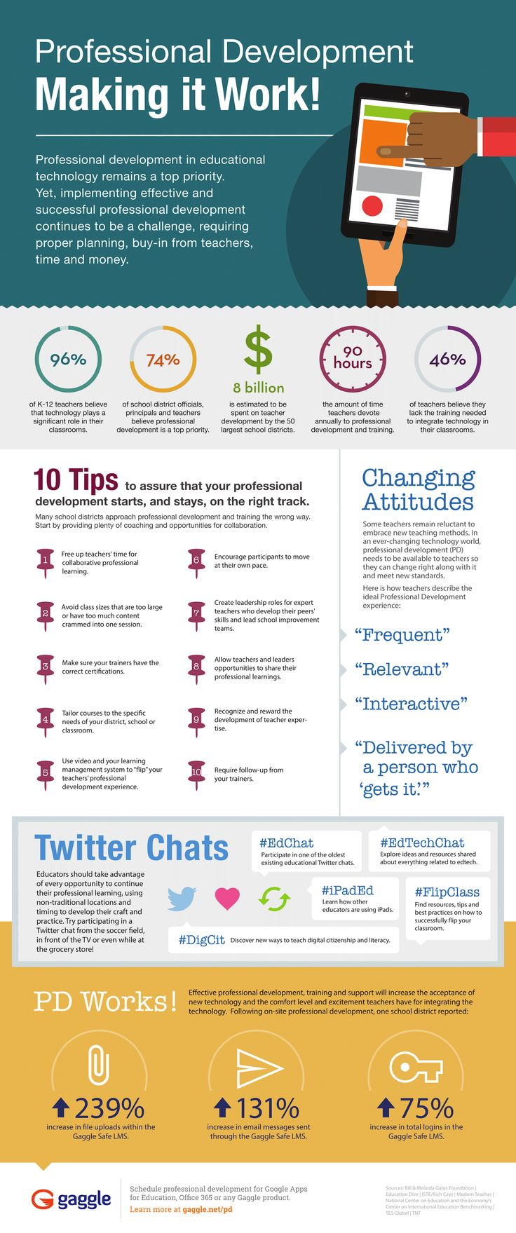How to Make Professional Development Work Infographic - http://elearninginfographics.com/make-professional-development-work-infographic/