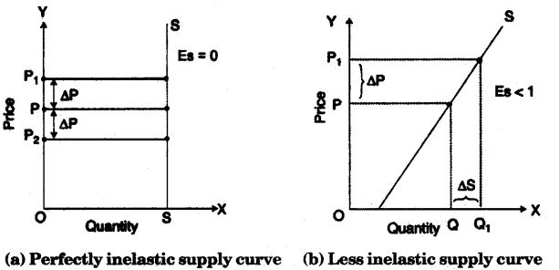 ICSE Economics Question Paper 2011 Solved for Class 10 in