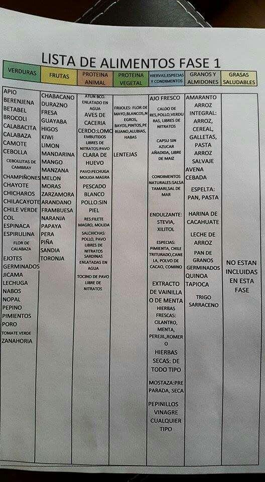 Lista Fase I
