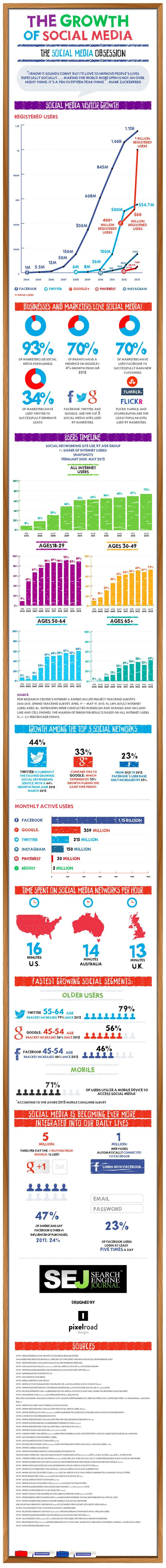 The History of Our #SocialMedia Obsession [Infographic] Get our free social media review to see how we're helping businesses with their digital marketing >> http://kslinteractive.com/