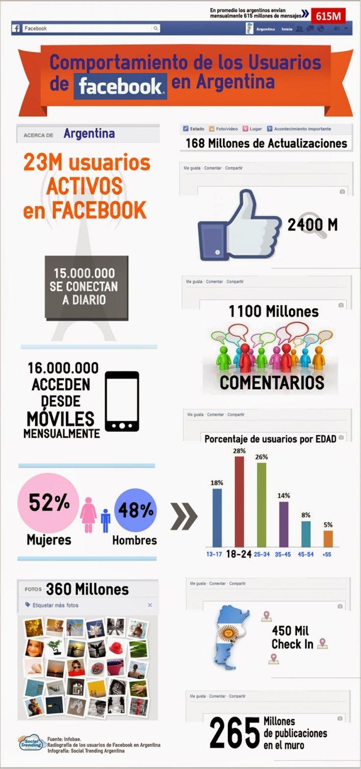 13 Infografias + Imagenes sobre Argentina...