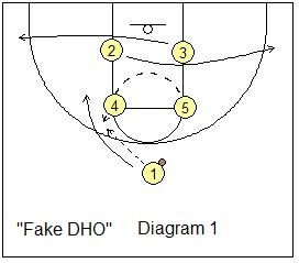Basketball Offense – Box-Set Offense – Pick and Roll Plays, Coach's Clipboard Basketball Coaching and Playbook