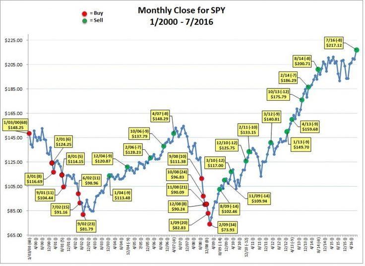 Pin on trading charts