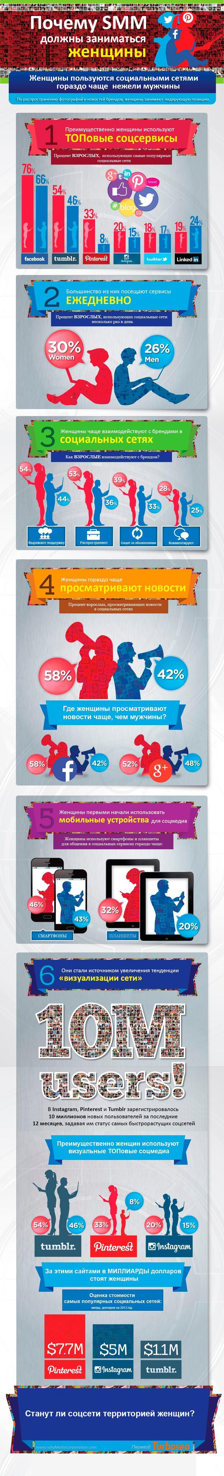 Почему #SMM должны заниматься женщины?