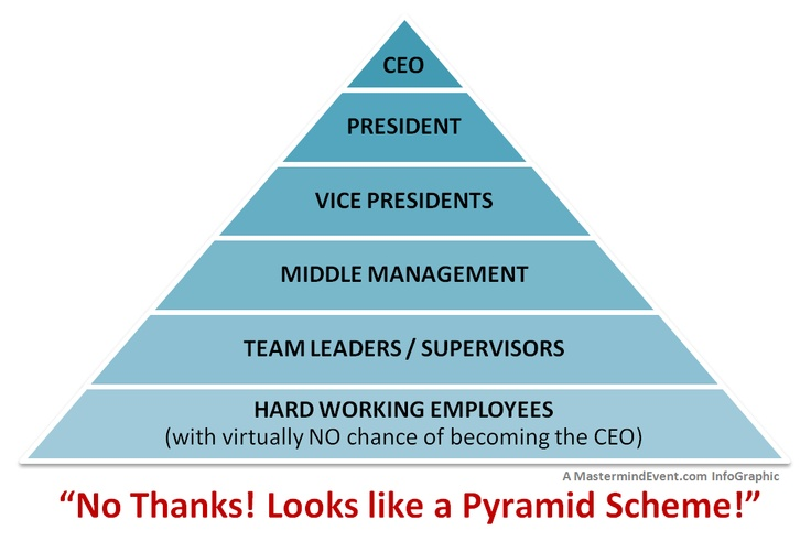 on now... are you still doing that Corporate Pyramid
