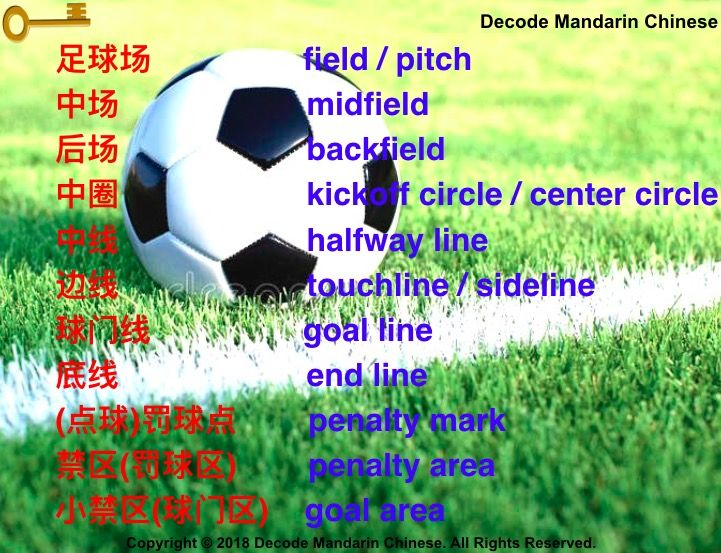 Soccer Vocabulary Chinese Language Learning Vocabulary Learning Languages