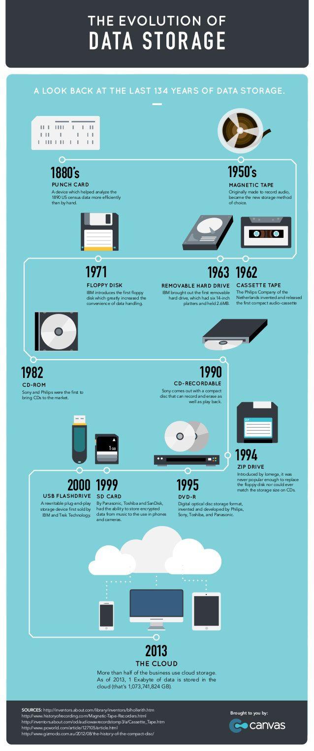 The evolution of data storage #infografia #infographic
