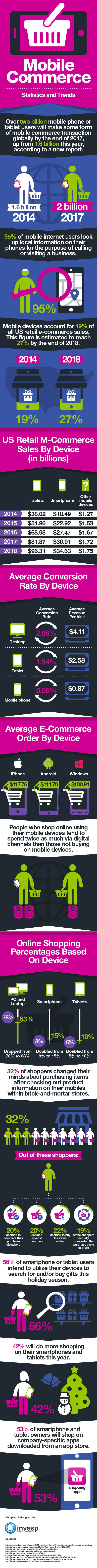 Mobile Commerce Statistics and Trends [Infographic]
