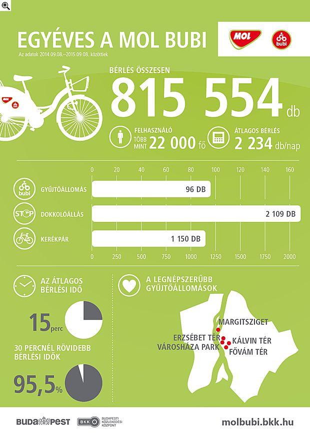 Infografika: így bringáznak a budapestiek