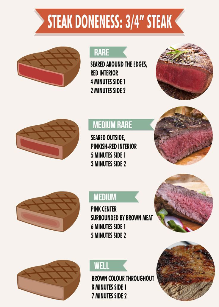 Grill up a delicious bison filet mignon, sirloin, rib-steak and strip loin buffalo steak with this easy to read diagram below.