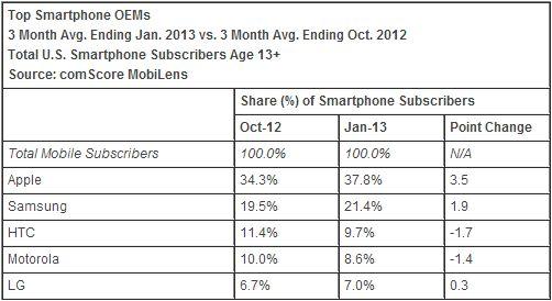 VS: iPhone meest verkocht, aandeel Android krimpt - Techzine - ICT Nieuws - Business - De community voor ICT liefhebbers en professionals
