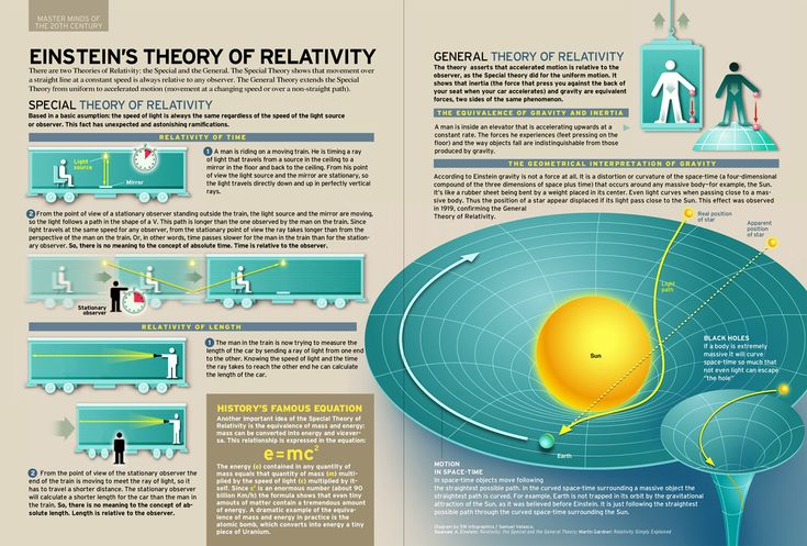 Einstein's Two Theories Of Relativity. A good explanation of time dilation: why time slows down for you the faster you go, relative to someone else.