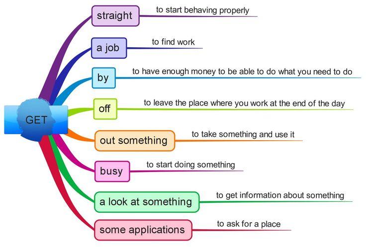 phrase with GET mind map | English Language, ESL, EFL ...