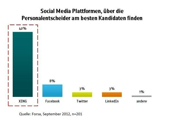 Social Media Recruiting Sourvey Germany