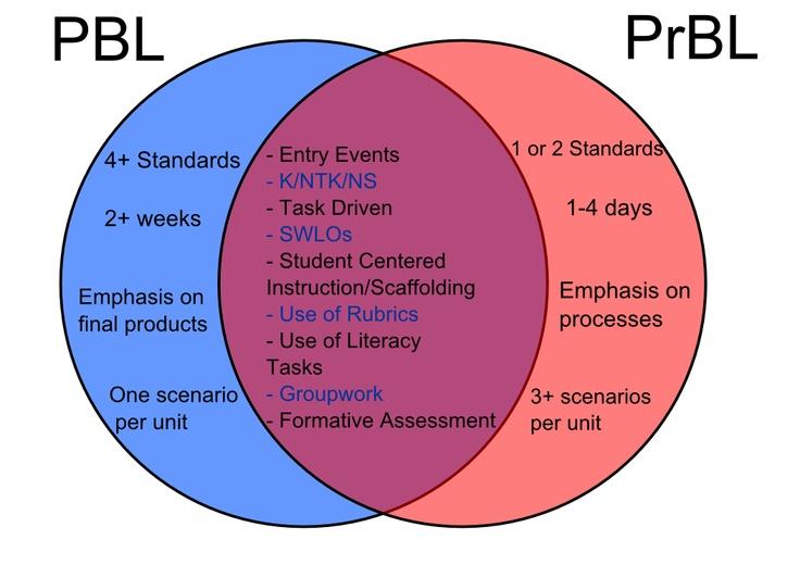Diagrama de Handy Venn donde se explican las diferencias/semejanzas entre el Aprendizaje Basado en Proyectos y el Basado en la resolución de Problemas.
