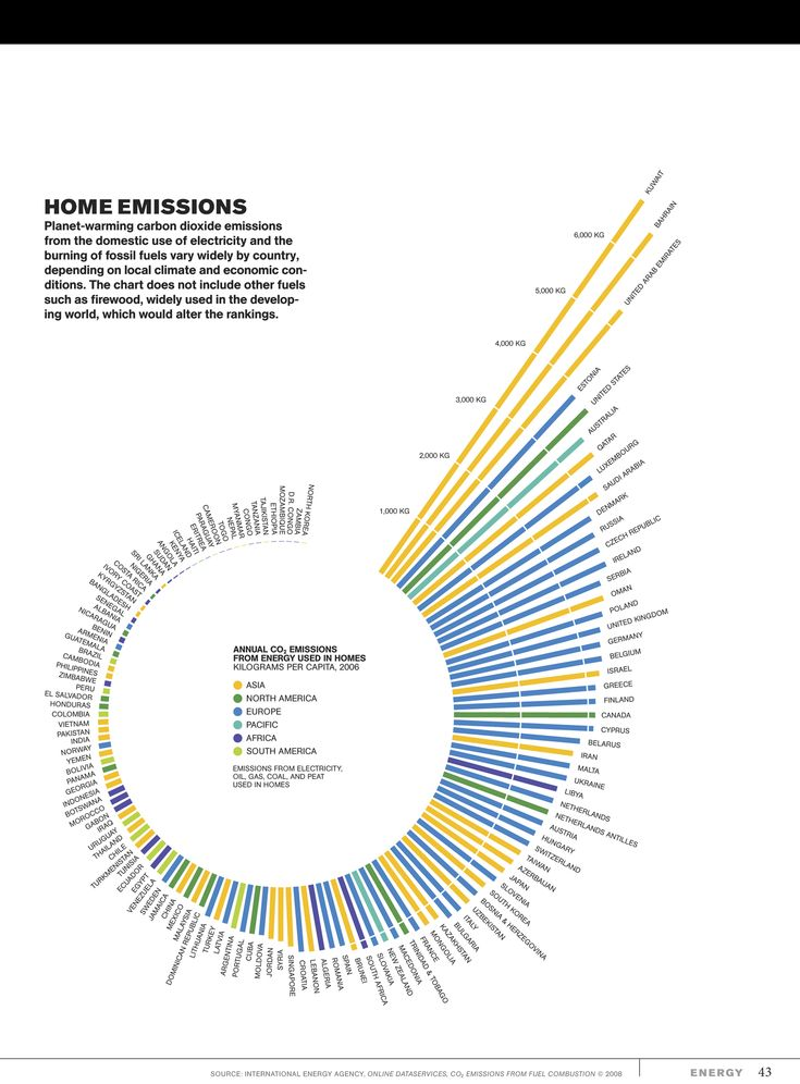 Carbon dioxide emissions per capita. From National Geographic.