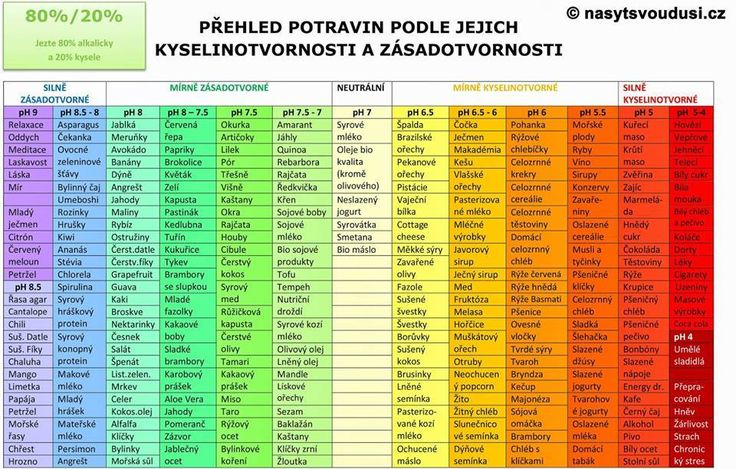 Tabuľka pH. (nasytsvoudusi.CZ)