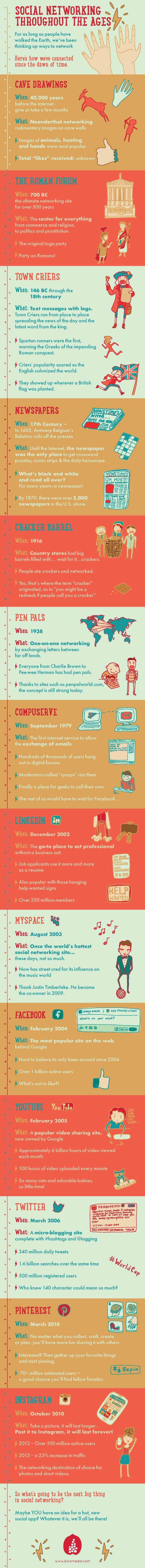The History Of Social Networking Through The Ages [INFOGRAPHIC]