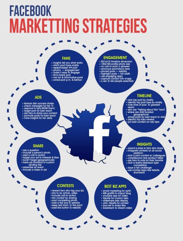 Best  Facebook Marketing Strategy Ideas On   Facebook