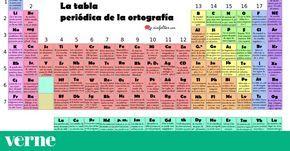 Su creador ha convertido los símbolos químicos en consejos de ortografía.