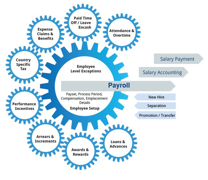 19 best Payroll Management Software images on Pinterest | Software ...