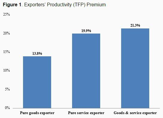 Why are service-exporting companies so productive?