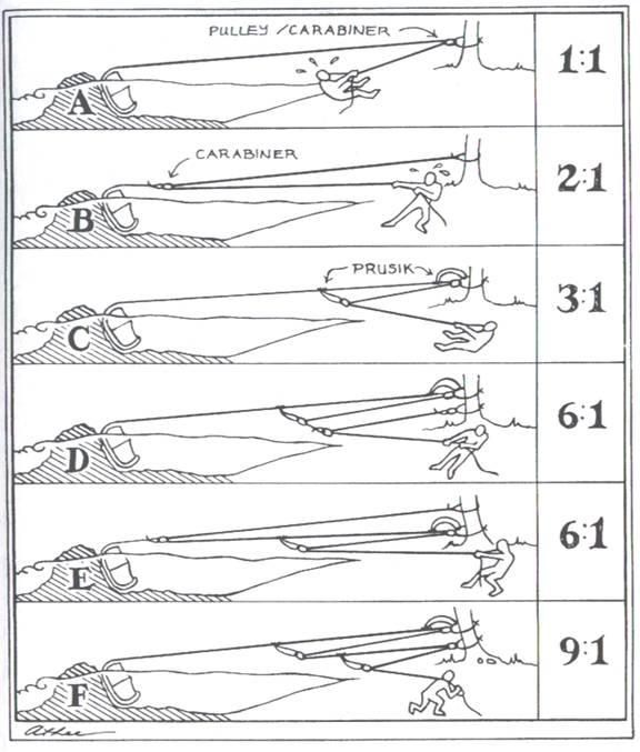 Great diagram about mechanical advantage