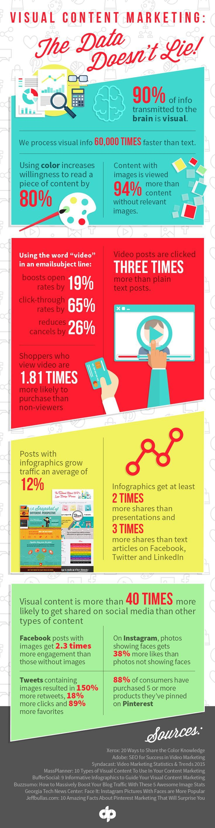 Visual Content Marketing: The Data Doesn't Lie! - infographic