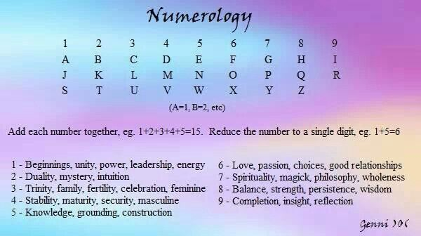 Learning Numerology: Numerology chart:The life path number is calculated from your complete date of birth (mm-dd-yyyy). 1) Consider a sample date of birth: October 13, 1987 (10-13-1987). 2) Add all the digits of your month, date and the year (all 4 digits of the year) together. 3) In this case, add 1+3+1+0+1+9+8+7 = 30. Keep adding till you get a number from 1-9, 11, 22 or 33. 4) So, add the digits in 30, i.e., 3+0 = 3. 5) Hence in this case, the life path number is 3.