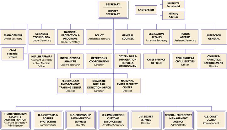 Los Zetas and Gulf Cartel Perpetrators of Mexican Drug Trafficking - human resources organizational chart