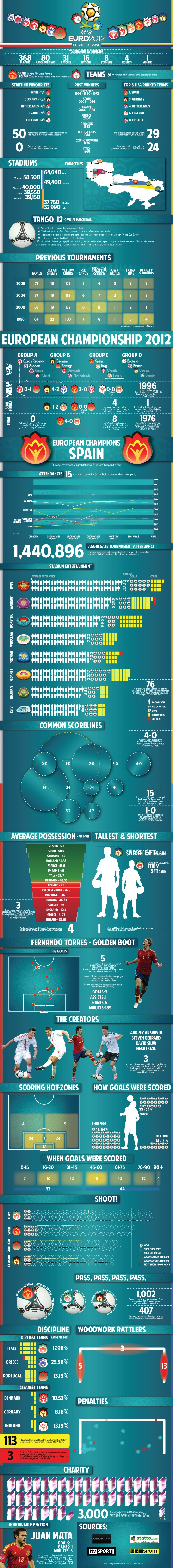 Euro 2012 in stats. great stuff