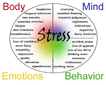 Stress Map  Posted on November 8, 2012 by PositiveMed Team  Advertisement:  We all know stress makes us sick, here is a great poster with how it changes your mind, your body, your emotions, and your behavior. In today's stress filled world it is imperative we learn how to destress ourselves, how to be calm when the world goes crazy