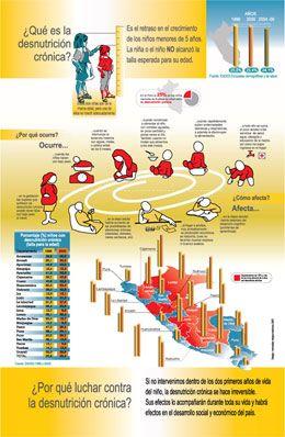 Desnutrición crónica