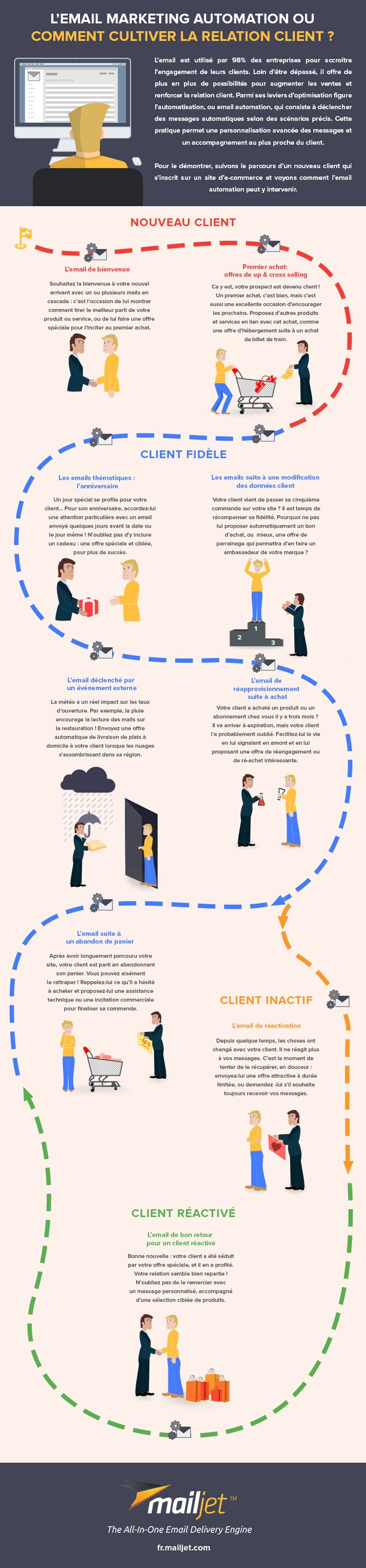 [Infographie] Emails automatisés - comment cultiver la relation client? #digital #marketing #automation
