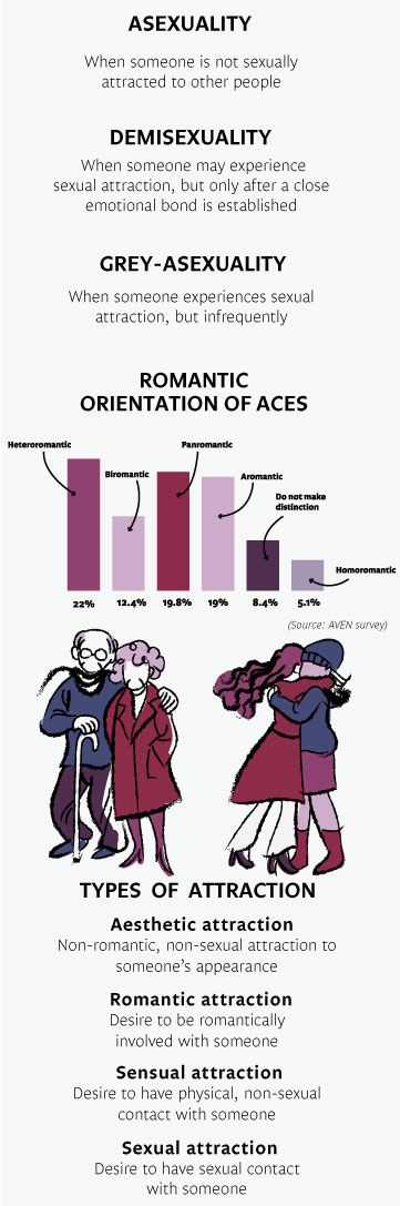 asexual dating definition